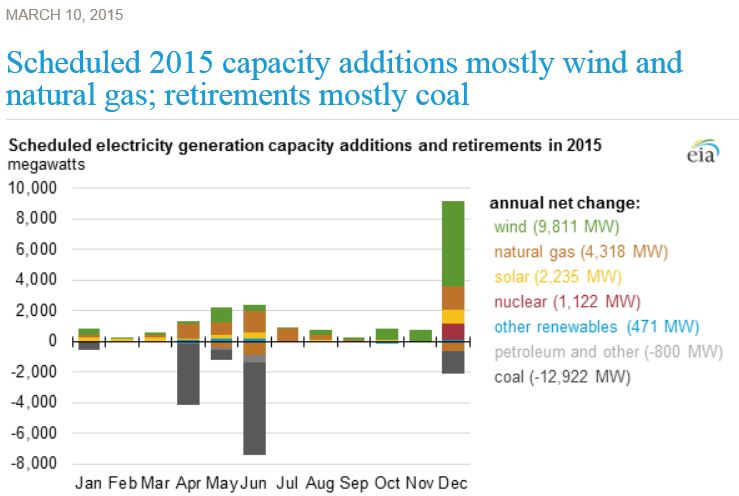 2015 electric capacity additions