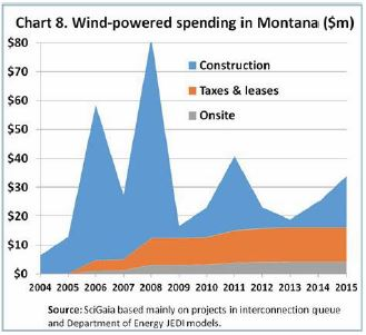 Chart of Montana Investment in Wind Power