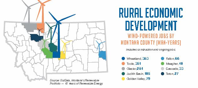 Link to Montana Wind Power Jobs by County