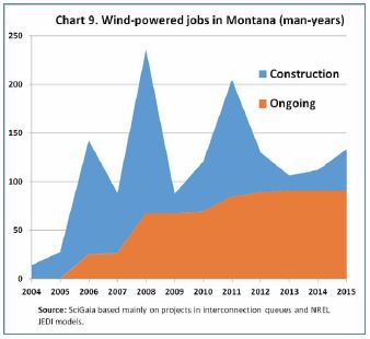 "Link to ""Montana's Renewable Portfolio"" 2015 Report"