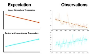 Graph of Temperatures in Earth's Upper & Lower Atmosphere