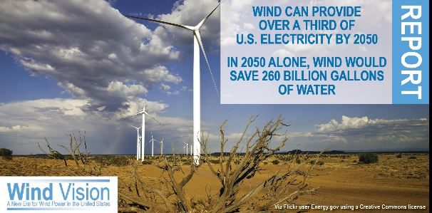 Wind can provide 1/3 of US electricity by 2050 while saving 260 billion gallons of water each year after 2050.