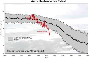 Graph of Artic Sept ice extent