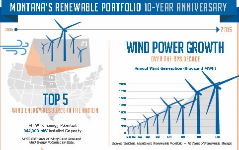 Link to Graphic Illustrating Growth of WindPower in Montana and Potential