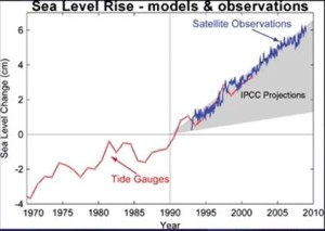 Chart of Sea Level Rise models v observations