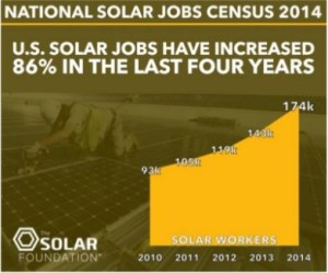 Solar job Increase