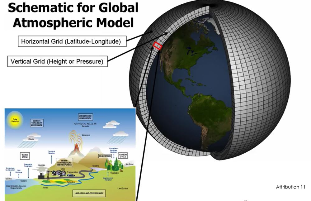 Graphic of global climate model segments