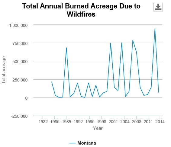 Graph of Wildfire Acres in Montana